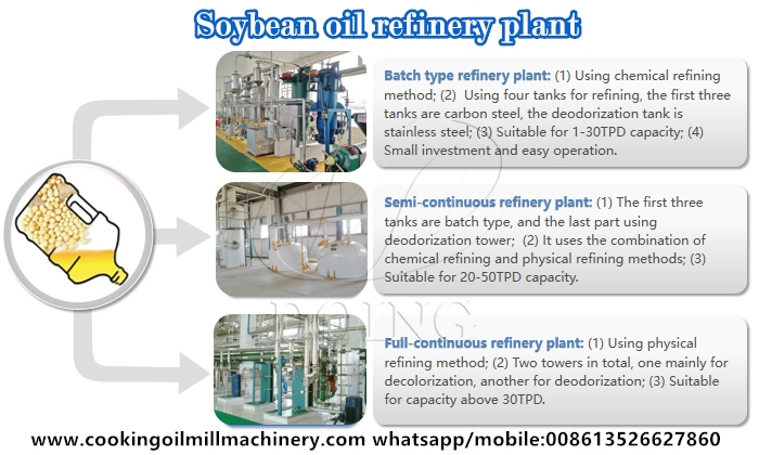 soybean oil refinery plant