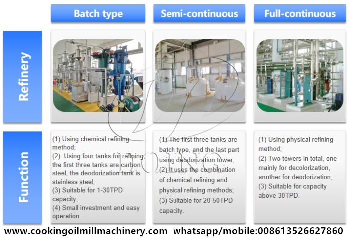 groundnut oil refinery machine