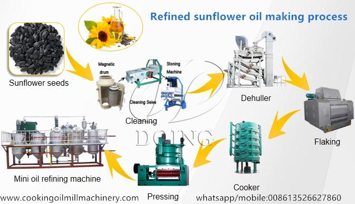 sunflower oil making process