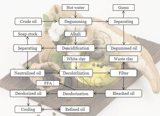 Cottonseed oil refining process introduction