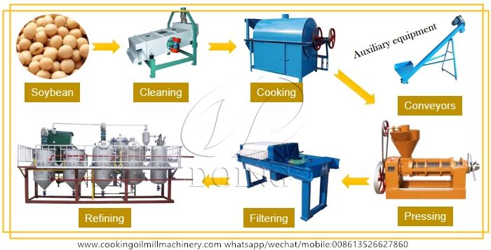 mini soybean oil mill plant